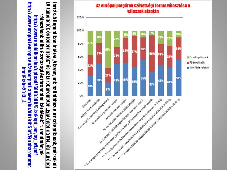 """Forrás: A Republikon Intézet """" Viszonyunk az Unióhoz: euroszkeptikusok, mérsékelt EU-támogatók és föderalisták és az Eurobarometer """" Egy évvel a 2014."""