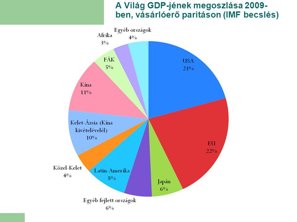 A Világ GDP-jének megoszlása 2009- ben, vásárlóerő paritáson (IMF becslés)