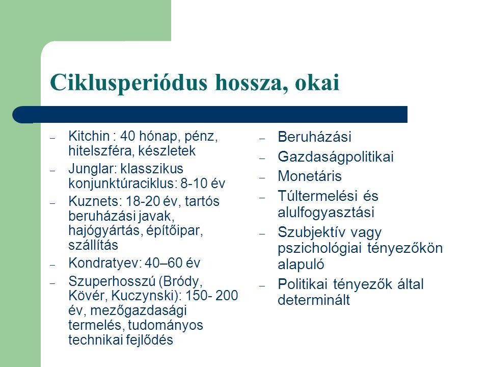 Ciklusperiódus hossza, okai – Kitchin : 40 hónap, pénz, hitelszféra, készletek – Junglar: klasszikus konjunktúraciklus: 8-10 év – Kuznets: 18-20 év, t