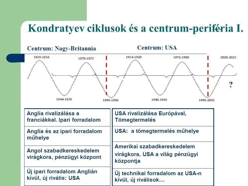 Kondratyev ciklusok és a centrum-periféria I. USA rivalizálása Európával, Tömegtermelés USA: a tömegtermelés műhelye Amerikai szabadkereskedelem virág