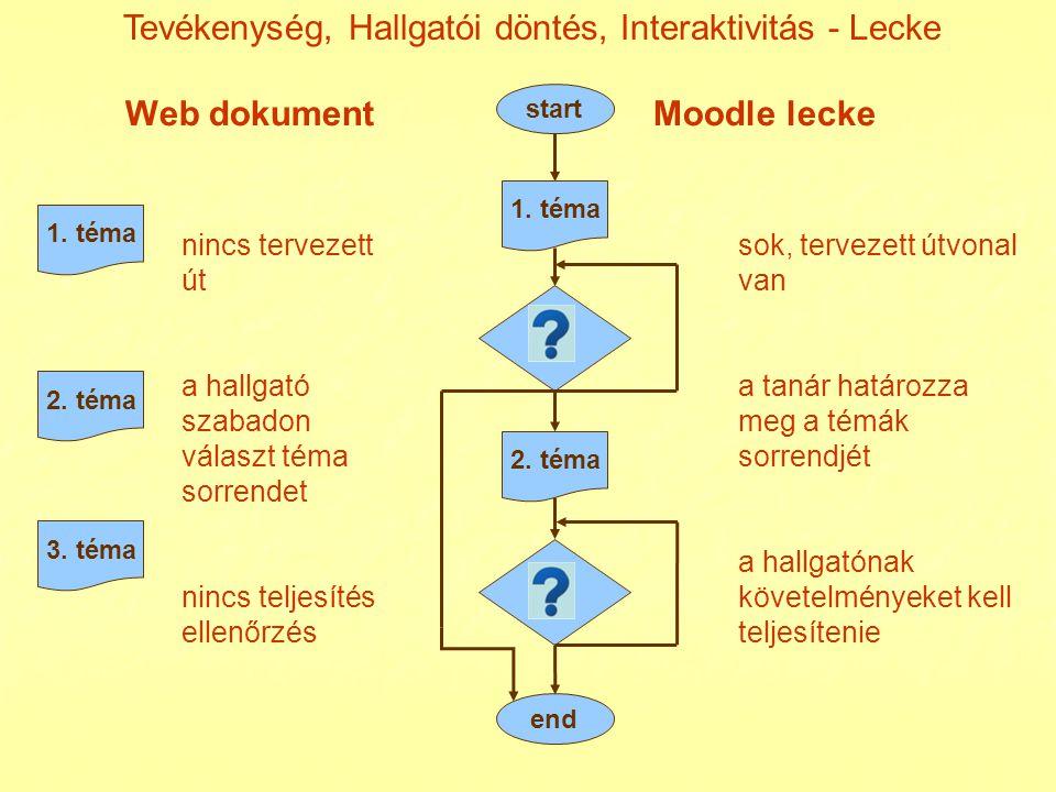 Web dokument Moodle lecke start end 1. téma 2. téma 1. téma 2. téma 3. téma nincs tervezett út a hallgató szabadon választ téma sorrendet nincs teljes