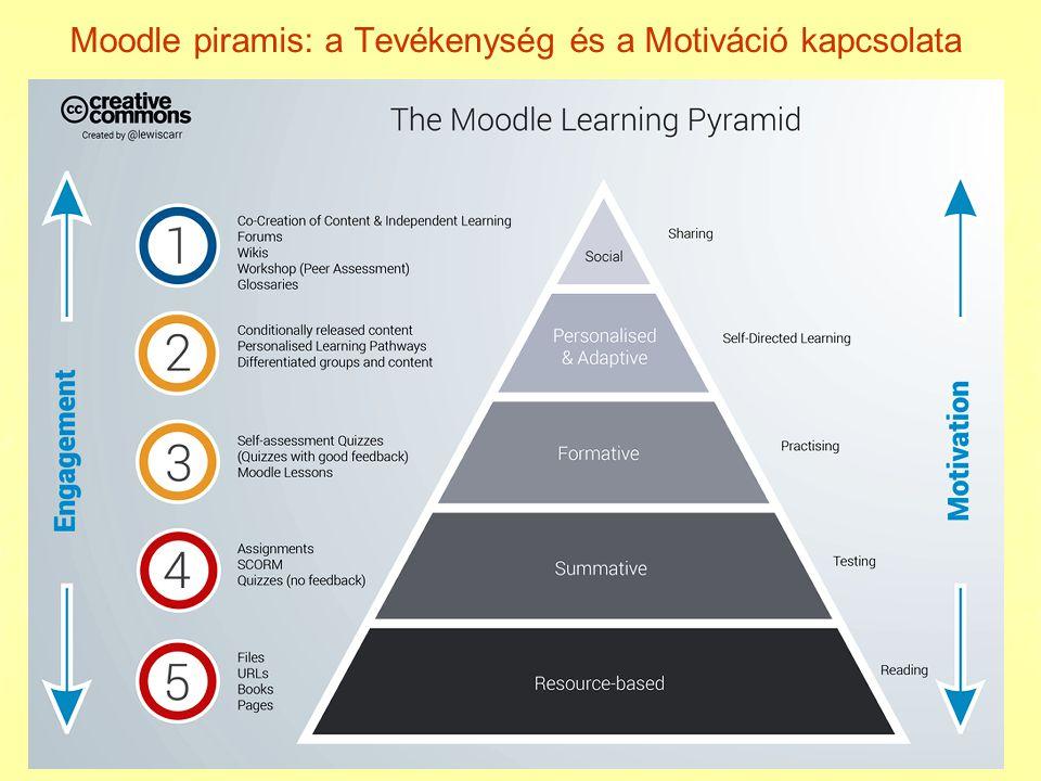 Moodle piramis: a Tevékenység és a Motiváció kapcsolata
