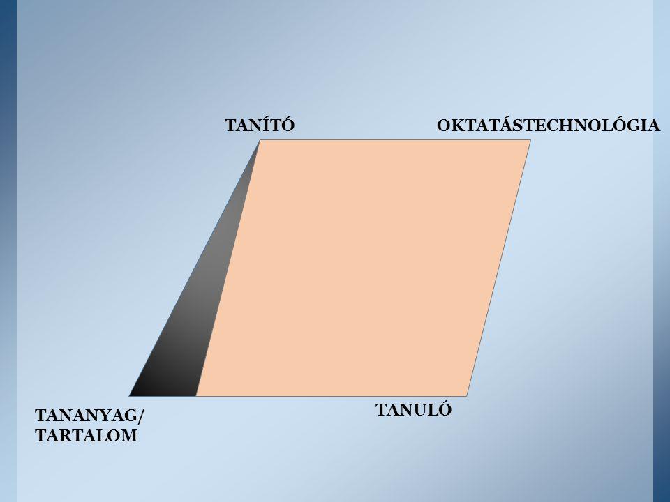 TANÍTÓ TANULÓ TANANYAG/ TARTALOM OKTATÁSTECHNOLÓGIA
