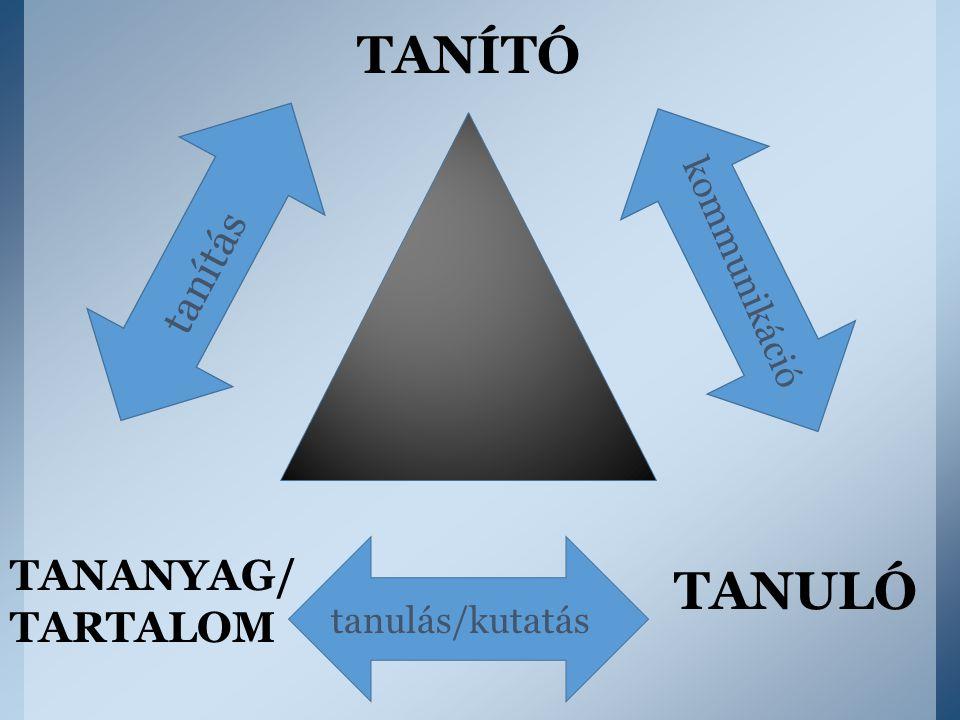 TANÍTÓ TANULÓ TANANYAG/ TARTALOM tanulás/kutatás kommunikáció tanítás