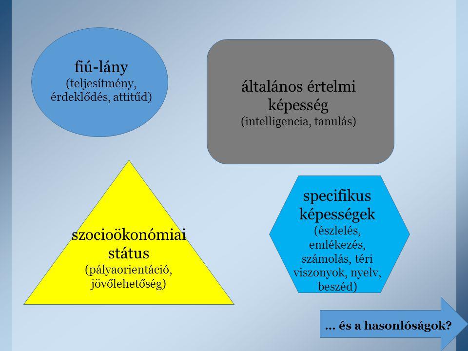 fiú-lány (teljesítmény, érdeklődés, attitűd) általános értelmi képesség (intelligencia, tanulás) szocioökonómiai státus (pályaorientáció, jövőlehetősé