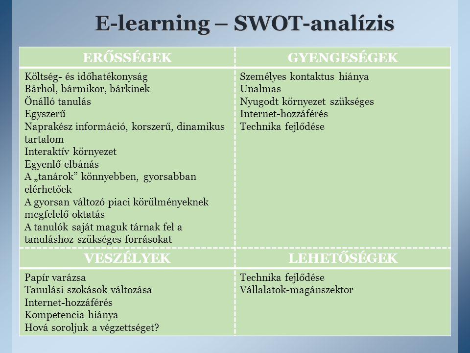 E-learning – SWOT-analízis ERŐSSÉGEKGYENGESÉGEK Költség- és időhatékonyság Bárhol, bármikor, bárkinek Önálló tanulás Egyszerű Naprakész információ, ko