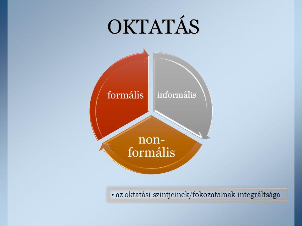 informális non- formális formális OKTATÁS az oktatási szintjeinek/fokozatainak integráltsága