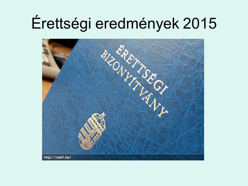 Érettségi eredmények 2015