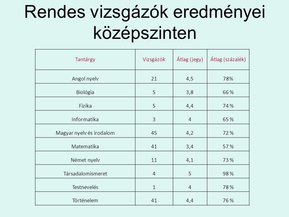Rendes vizsgázók eredményei középszinten TantárgyVizsgázókÁtlag (jegy)Átlag (százalék) Angol nyelv214,578% Biológia53,866 % Fizika54,474 % Informatika3465 % Magyar nyelv és irodalom454,272 % Matematika413,457 % Német nyelv114,173 % Társadalomismeret4598 % Testnevelés1478 % Történelem414,476 %