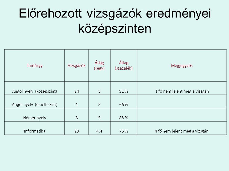 Előrehozott vizsgázók eredményei középszinten TantárgyVizsgázók Átlag (jegy) Átlag (százalék) Megjegyzés Angol nyelv (középszint)24591 % 1 fő nem jelent meg a vizsgán Angol nyelv (emelt szint)1566 % Német nyelv3588 % Informatika234,475 %4 fő nem jelent meg a vizsgán