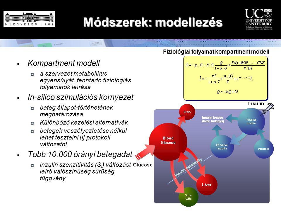 Módszerek: modellezés  Kompartment modell  a szervezet metabolikus egyensúlyát fenntartó fiziológiás folyamatok leírása  In-silico szimulációs körn