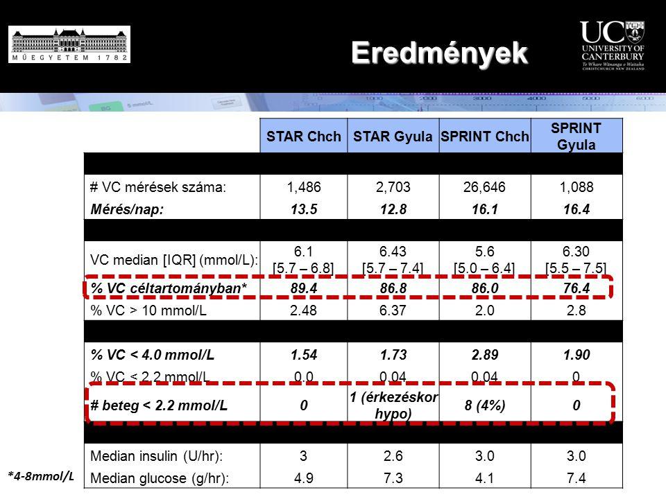 Eredmények STAR ChchSTAR GyulaSPRINT Chch SPRINT Gyula Workload # VC mérések száma: 1,4862,70326,6461,088 Mérés/nap: 13.512.816.116.4 Control performa