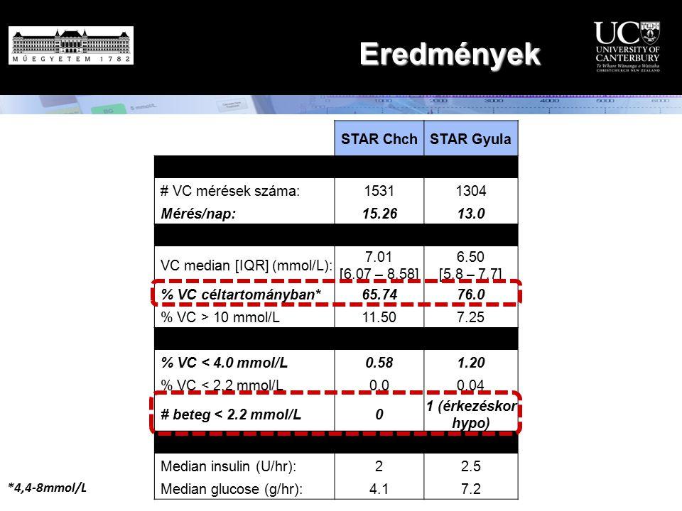 Eredmények STAR ChchSTAR Gyula Workload # VC mérések száma: 15311304 Mérés/nap: 15.2613.0 Control performance VC median [IQR] (mmol/L): 7.01 [6.07 – 8