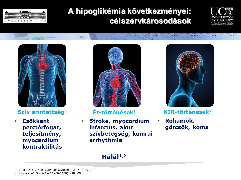 A hipoglikémia következményei: célszervkárosodások KIR-történések 2 Szív érintettség 1 Ér-történések 1 Halál 1,2 1.Desouza CV, et al. Diabetes Care 20