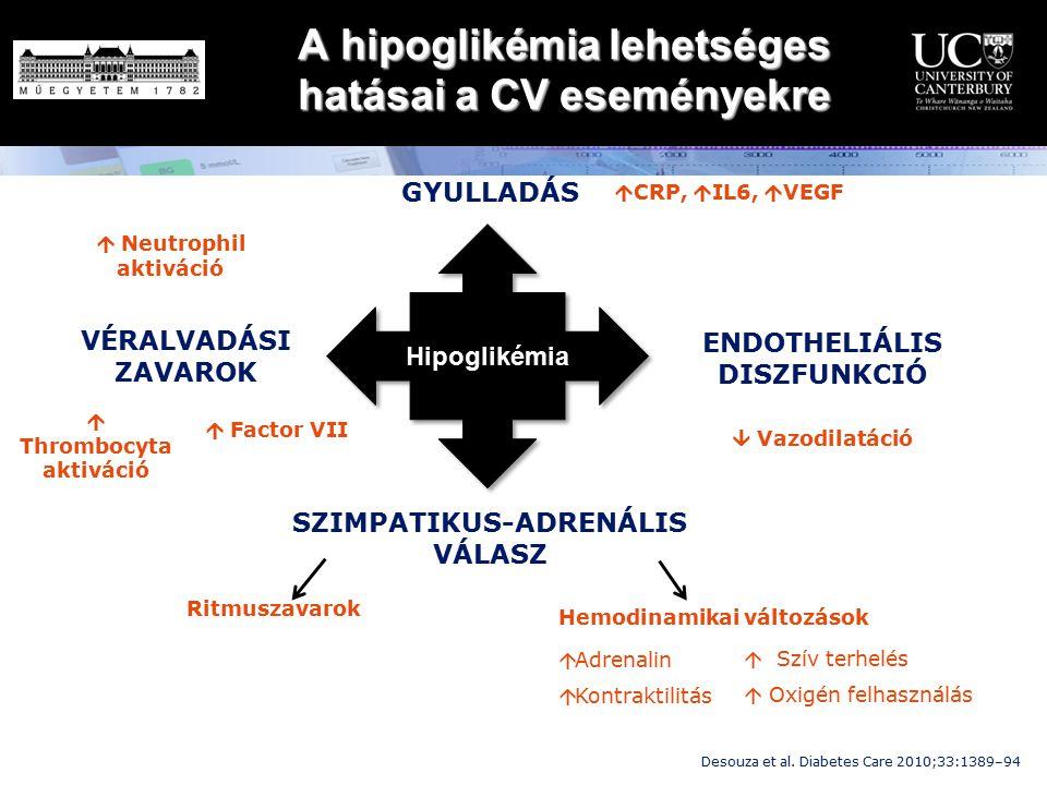 A hipoglikémia lehetséges hatásai a CV eseményekre Hipoglikémia GYULLADÁS SZIMPATIKUS-ADRENÁLIS VÁLASZ ENDOTHELIÁLIS DISZFUNKCIÓ VÉRALVADÁSI ZAVAROK 