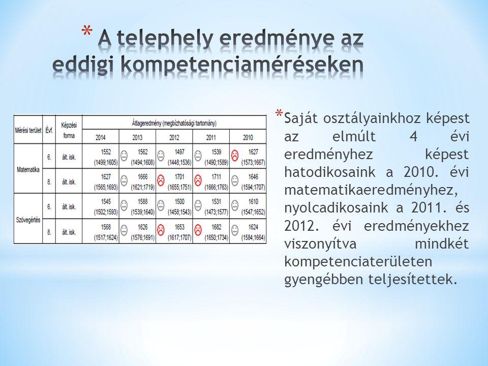 * Saját osztályainkhoz képest az elmúlt 4 évi eredményhez képest hatodikosaink a 2010. évi matematikaeredményhez, nyolcadikosaink a 2011. és 2012. évi