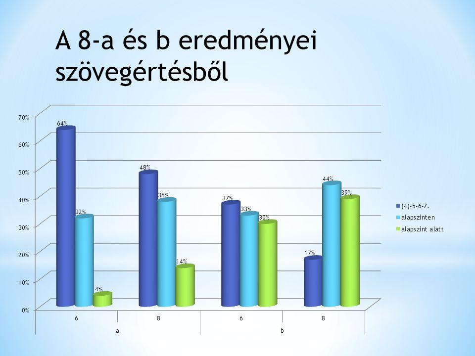 A 8-a és b eredményei szövegértésből