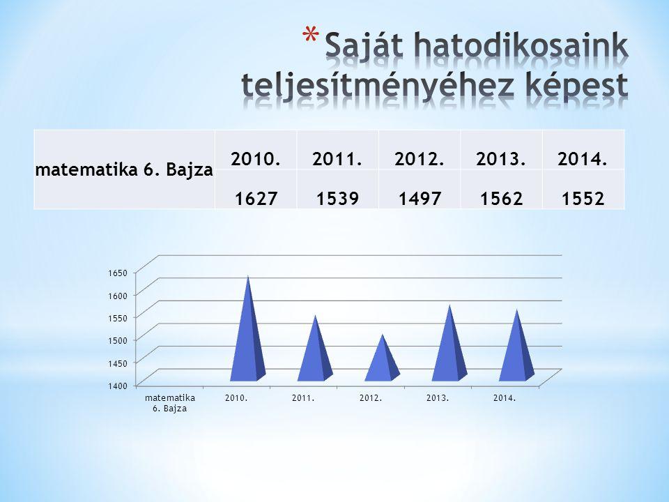 matematika 6. Bajza 2010.2011.2012.2013.2014. 16271539149715621552