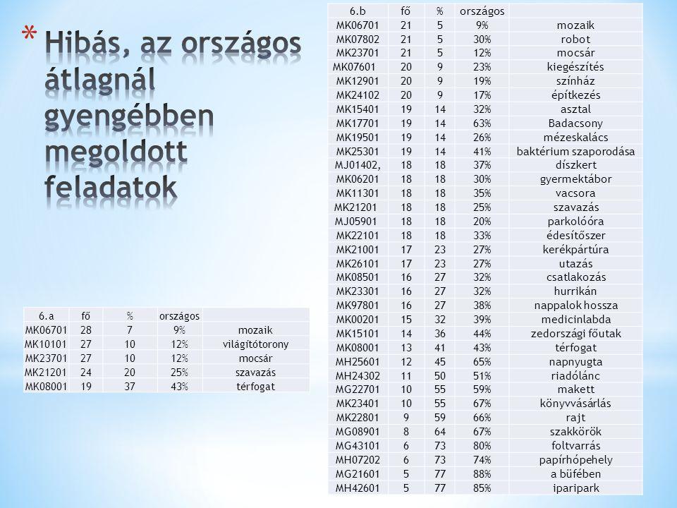 6.afő%országos MK067012879%mozaik MK10101 271012%világítótorony MK23701271012%mocsár MK21201 242025%szavazás MK08001193743%térfogat 6.bfő%országos MK0