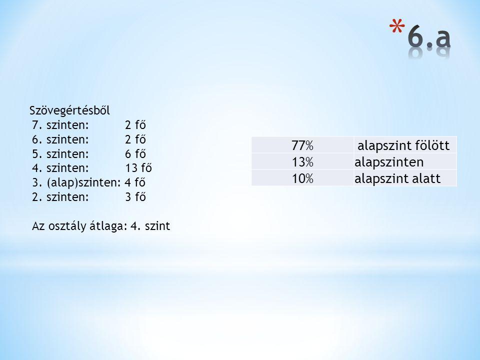 77%alapszint fölött 13%alapszinten 10%alapszint alatt Szövegértésből 7. szinten: 2 fő 6. szinten: 2 fő 5. szinten: 6 fő 4. szinten: 13 fő 3. (alap)szi