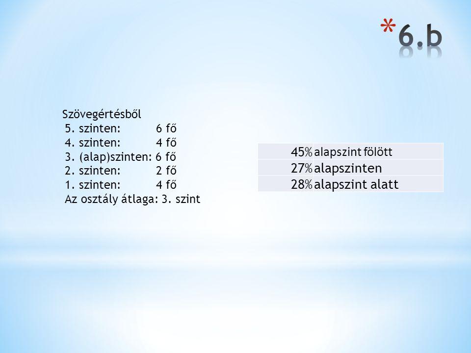 45% alapszint fölött 27%alapszinten 28%alapszint alatt Szövegértésből 5. szinten: 6 fő 4. szinten: 4 fő 3. (alap)szinten: 6 fő 2. szinten: 2 fő 1. szi