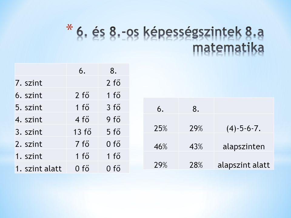 6.8. 7. szint2 fő 6. szint2 fő1 fő 5. szint1 fő3 fő 4. szint4 fő9 fő 3. szint13 fő5 fő 2. szint7 fő0 fő 1. szint1 fő 1. szint alatt0 fő 6.8. 25%29%(4)