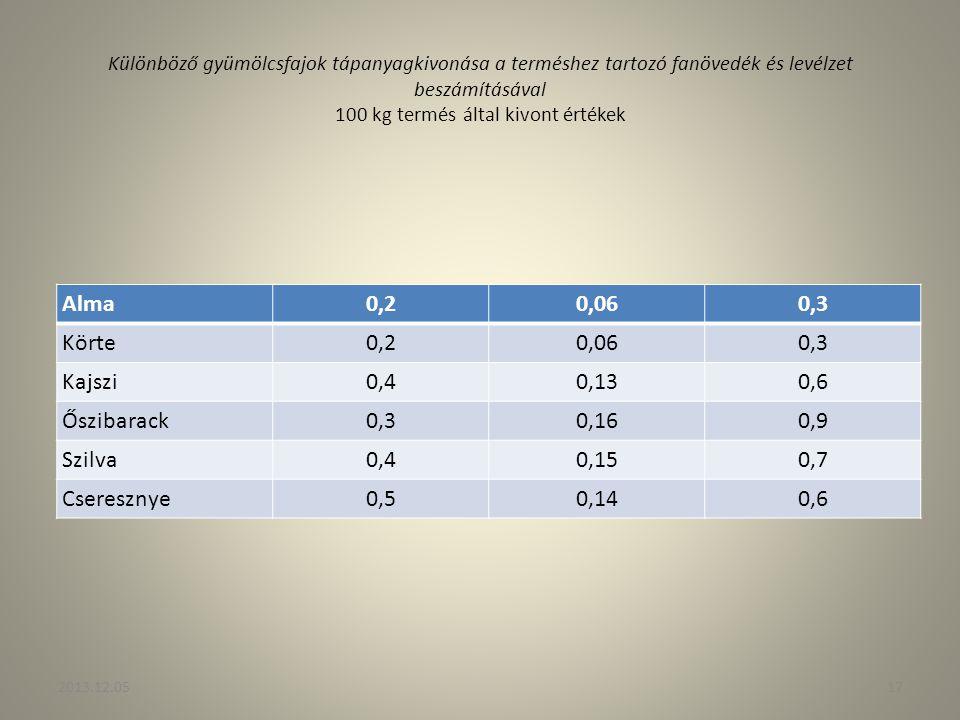 Különböző gyümölcsfajok tápanyagkivonása a terméshez tartozó fanövedék és levélzet beszámításával 100 kg termés által kivont értékek Alma0,20,060,3 Kö