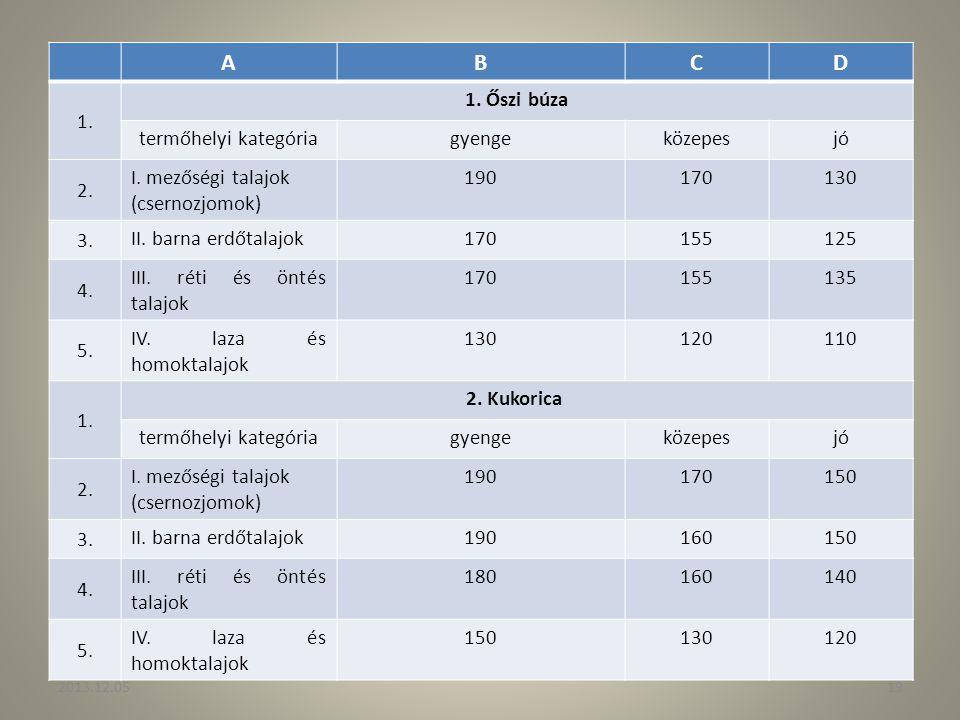 ABCD 1. 1. Őszi búza termőhelyi kategóriagyengeközepesjó 2. I. mezőségi talajok (csernozjomok) 190170130 3. II. barna erdőtalajok170155125 4. III. rét