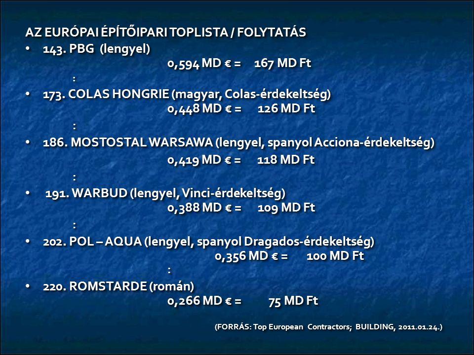 AZ EURÓPAI ÉPĺTŐIPARI TOPLISTA / FOLYTATÁS 143. PBG (lengyel) 0,594 MD € = 167 MD Ft 143. PBG (lengyel) 0,594 MD € = 167 MD Ft: 173. COLAS HONGRIE (ma