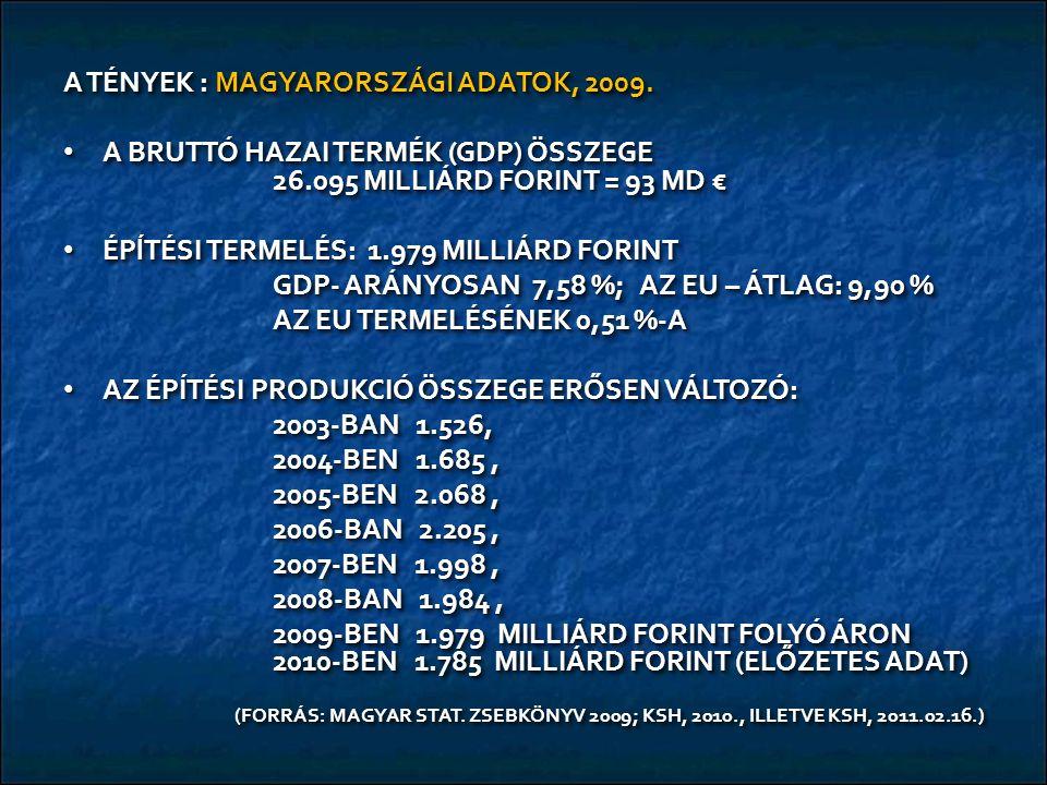 A TÉNYEK : MAGYARORSZÁGI ADATOK, 2009. A BRUTTÓ HAZAI TERMÉK (GDP) ÖSSZEGE 26.095 MILLIÁRD FORINT = 93 MD € A BRUTTÓ HAZAI TERMÉK (GDP) ÖSSZEGE 26.095