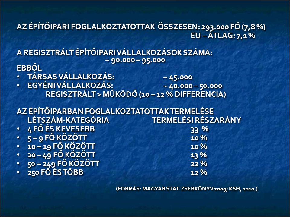AZ ÉPÍTŐIPARI FOGLALKOZTATOTTAK ÖSSZESEN: 293.000 FŐ (7,8 %) EU – ÁTLAG: 7,1 % A REGISZTRÁLT ÉPĺTŐIPARI VÁLLALKOZÁSOK SZÁMA: ~ 90.000 – 95.000 EBBŐL TÁRSAS VÁLLALKOZÁS: ~ 45.000 TÁRSAS VÁLLALKOZÁS: ~ 45.000 EGYÉNI VÁLLALKOZÁS: ~ 40.000 – 50.000 EGYÉNI VÁLLALKOZÁS: ~ 40.000 – 50.000 REGISZTRÁLT > MŰKÖDŐ (10 – 12 % DIFFERENCIA) AZ ÉPÍTŐIPARBAN FOGLALKOZTATOTTAK TERMELÉSE LÉTSZÁM-KATEGÓRIA TERMELÉSI RÉSZARÁNY 4 FŐ ÉS KEVESEBB33 % 4 FŐ ÉS KEVESEBB33 % 5 – 9 FŐ KÖZÖTT10 % 5 – 9 FŐ KÖZÖTT10 % 10 – 19 FŐ KÖZÖTT 10 % 10 – 19 FŐ KÖZÖTT 10 % 20 – 49 FŐ KÖZÖTT13 % 20 – 49 FŐ KÖZÖTT13 % 50 – 249 FŐ KÖZÖTT22 % 50 – 249 FŐ KÖZÖTT22 % 250 FŐ ÉS TÖBB12 % 250 FŐ ÉS TÖBB12 % (FORRÁS: MAGYAR STAT.