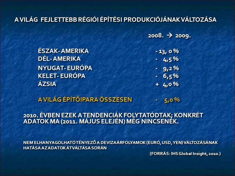 A VILÁG FEJLETTEBB RÉGIÓI ÉPĺTÉSI PRODUKCIÓJÁNAK VÁLTOZÁSA 2008.  2009. 2008.  2009. ÉSZAK- AMERIKA- 13, 0 % DÉL- AMERIKA- 4,5 % NYUGAT- EURÓPA - 9,