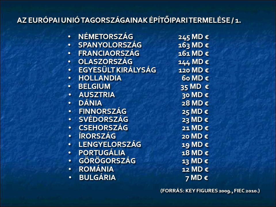 AZ EURÓPAI UNIÓ TAGORSZÁGAINAK ÉPÍTŐIPARI TERMELÉSE / 1. NÉMETORSZÁG245 MD € NÉMETORSZÁG245 MD € SPANYOLORSZÁG 163 MD € SPANYOLORSZÁG 163 MD € FRANCIA
