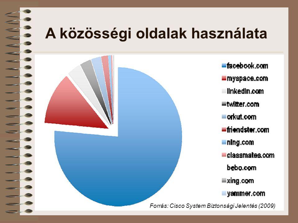 A közösségi oldalak használata Forrás: Cisco System Biztonsági Jelentés (2009)