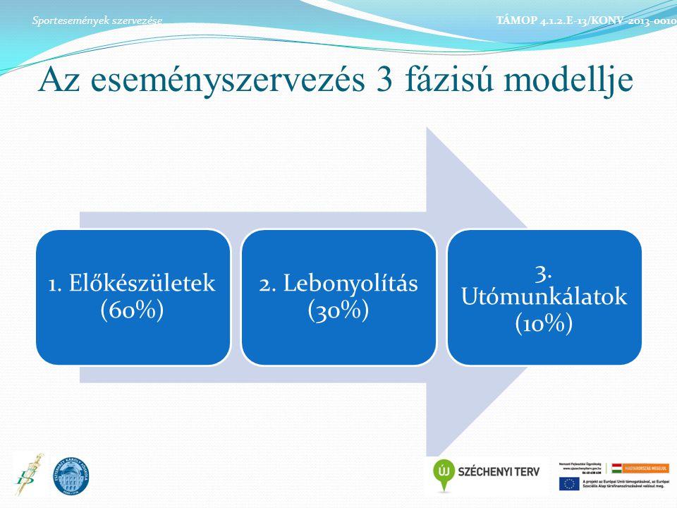 Az eseményszervezés 3 fázisú modellje 1. Előkészületek (60%) 2. Lebonyolítás (30%) 3. Utómunkálatok (10%) Sportesemények szervezése TÁMOP 4.1.2.E-13/K
