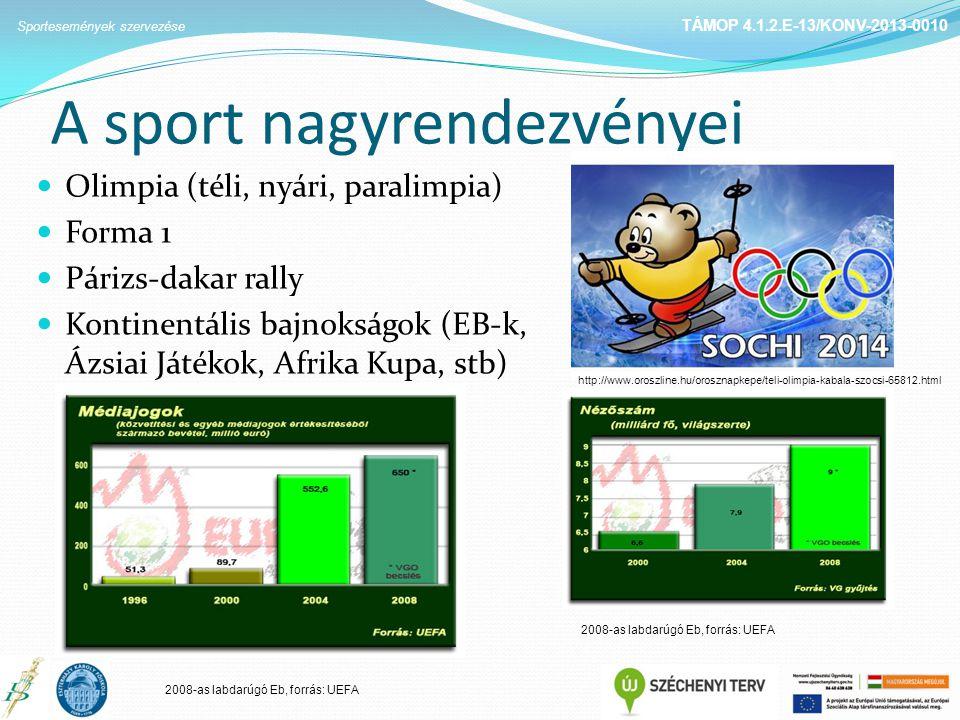 A sport nagyrendezvényei Olimpia (téli, nyári, paralimpia) Forma 1 Párizs-dakar rally Kontinentális bajnokságok (EB-k, Ázsiai Játékok, Afrika Kupa, stb) TÁMOP 4.1.2.E-13/KONV-2013-0010 Sportesemények szervezése http://www.oroszline.hu/orosznapkepe/teli-olimpia-kabala-szocsi-65812.html 2008-as labdarúgó Eb, forrás: UEFA