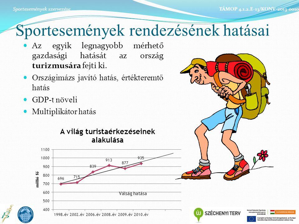 Sportesemények rendezésének hatásai Az egyik legnagyobb mérhető gazdasági hatását az ország turizmusára fejti ki. Országimázs javító hatás, értékterem