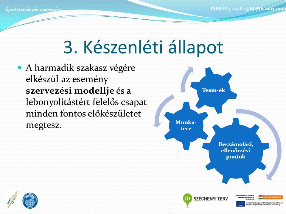 3. Készenléti állapot A harmadik szakasz végére elkészül az esemény szervezési modellje és a lebonyolítástért felelős csapat minden fontos előkészület