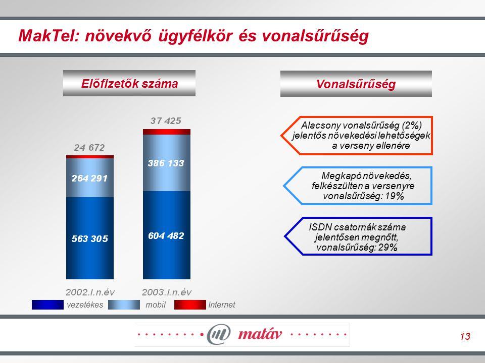 13 MakTel: növekvő ügyfélkör és vonalsűrűség Előfizetők száma Alacsony vonalsűrűség (2%) jelentős növekedési lehetőségek a verseny ellenére Megkapó nö