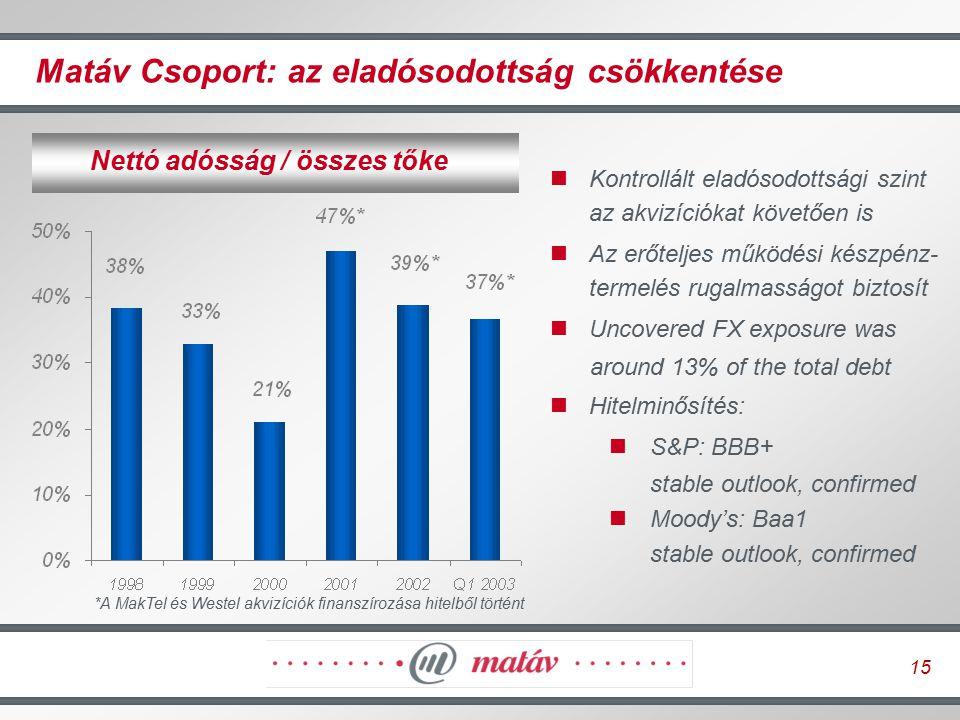 15 Matáv Csoport: az eladósodottság csökkentése Nettó adósság / összes tőke *A MakTel és Westel akvizíciók finanszírozása hitelből történt Kontrollált