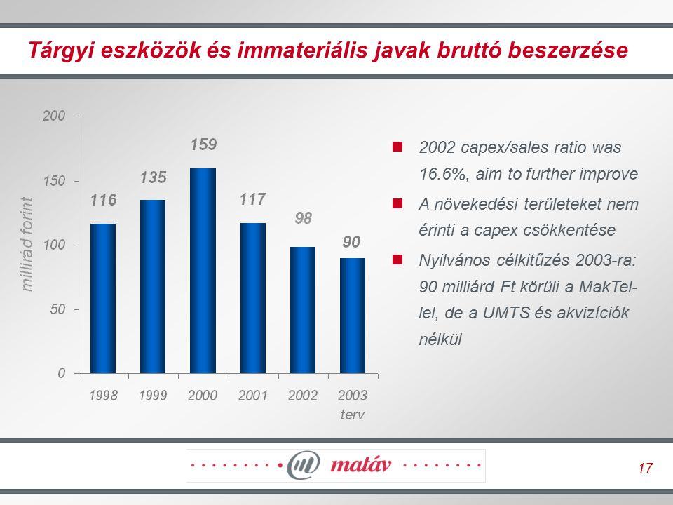 17 Tárgyi eszközök és immateriális javak bruttó beszerzése 2002 capex/sales ratio was 16.6%, aim to further improve A növekedési területeket nem érint