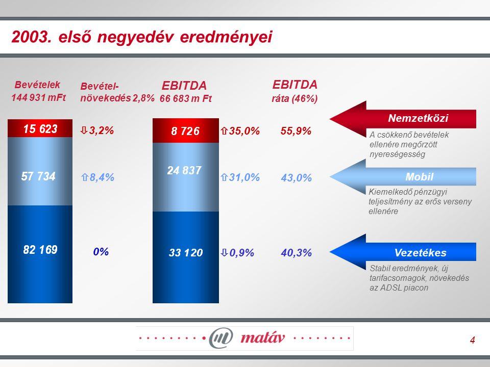 4 Stabil eredmények, új tarifacsomagok, növekedés az ADSL piacon EBITDA ráta (46%) Bevételek 144 931 mFt 2003. első negyedév eredményei Vezetékes Mobi