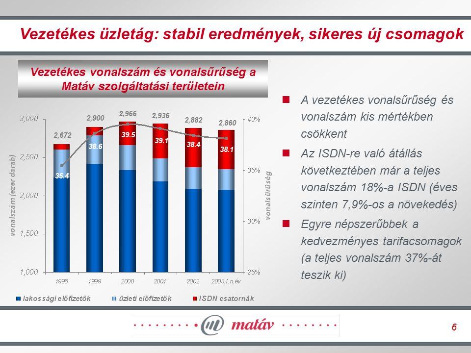 6 Vezetékes üzletág: stabil eredmények, sikeres új csomagok Vezetékes vonalszám és vonalsűrűség a Matáv szolgáltatási területein 2,860 2,672 2,900 2,9