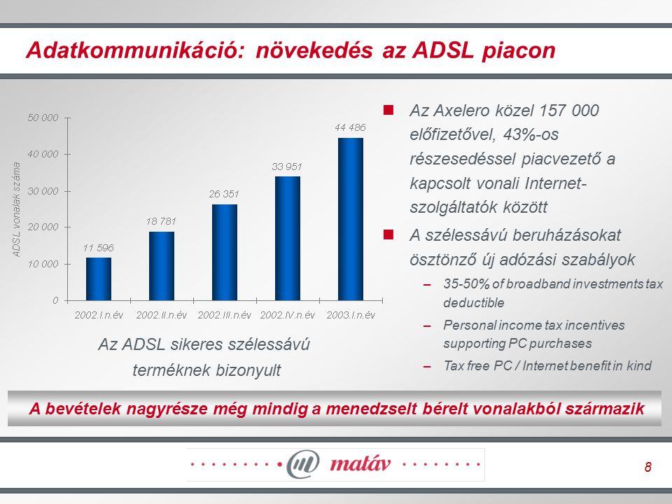 8 Adatkommunikáció: növekedés az ADSL piacon Az ADSL sikeres szélessávú terméknek bizonyult A bevételek nagyrésze még mindig a menedzselt bérelt vonal