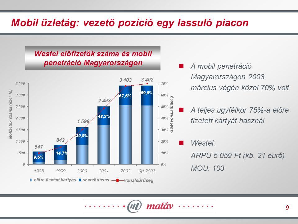 9 Mobil üzletág: vezető pozíció egy lassuló piacon előfizetők száma (ezer fő) 842 547 1 599 GSM vonalsűrűség vonalsűrűség 2 493 Westel előfizetők szám