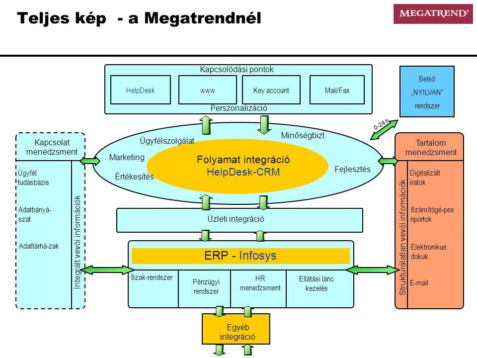 Teljes kép - a Megatrendnél The Customer Üzleti integráció ERP - Infosys Értékesítés Marketing Ügyfélszolgálat Szak-rendszer Pénzügyi rendszer HR menedzsment Ellátási lánc kezelés Egyéb integráció Kapcsolódási pontok Perszonalizáció wwwKey account Mail/Fax Folyamat integráció HelpDesk-CRM Ügyfél tudásbázis Adatbányá- szat Adattárhá-zak Kapcsolat menedzsment Integrált vevői információk Digitalizált iratok Számítógé-pes riportok Elektronikus dokuk E-mail Tartalom menedzsment Strukturálatlan vevői információk HelpDesk Fejlesztés Minőségbizt.
