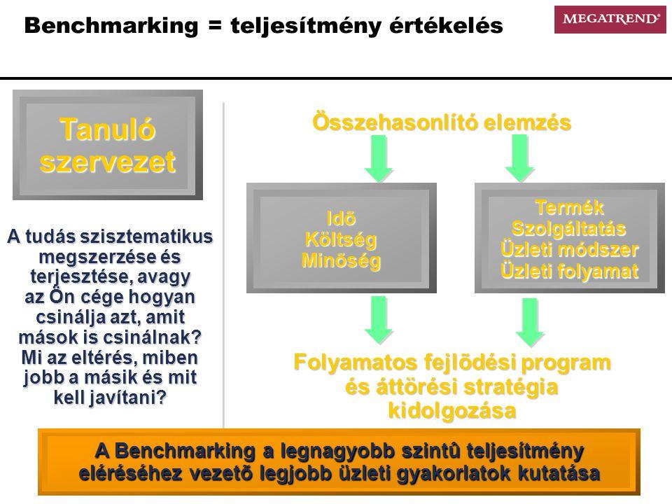 Benchmarking = teljesítmény értékelés IdõKöltségMinõségTermékSzolgáltatás Üzleti módszer Üzleti folyamat Folyamatos fejlõdési program és áttörési stratégia kidolgozása Összehasonlító elemzés A tudás szisztematikus megszerzése és terjesztése, avagy az Ön cége hogyan csinálja azt, amit mások is csinálnak.