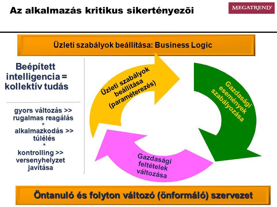 Az alkalmazás kritikus sikertényezõi Gazdasági feltételek változása Üzleti szabályok beállítása (paraméterezés) Gazdasági események szabályozása Öntanuló és folyton változó (önformáló) szervezet kontrolling >> versenyhelyzet javítása alkalmazkodás >> túlélés * gyors változás >> rugalmas reagálás * Beépített intelligencia = kollektív tudás Üzleti szabályok beállítása: Business Logic