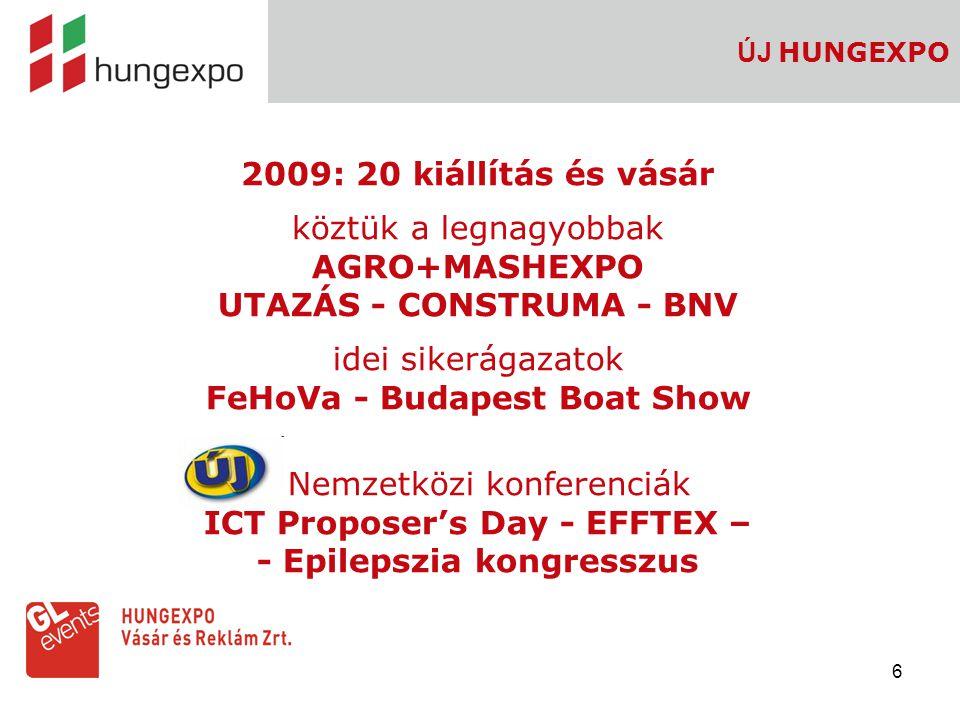 6 ÚJ HUNGEXPO 2009: 20 kiállítás és vásár köztük a legnagyobbak AGRO+MASHEXPO UTAZÁS - CONSTRUMA - BNV idei sikerágazatok FeHoVa - Budapest Boat Show