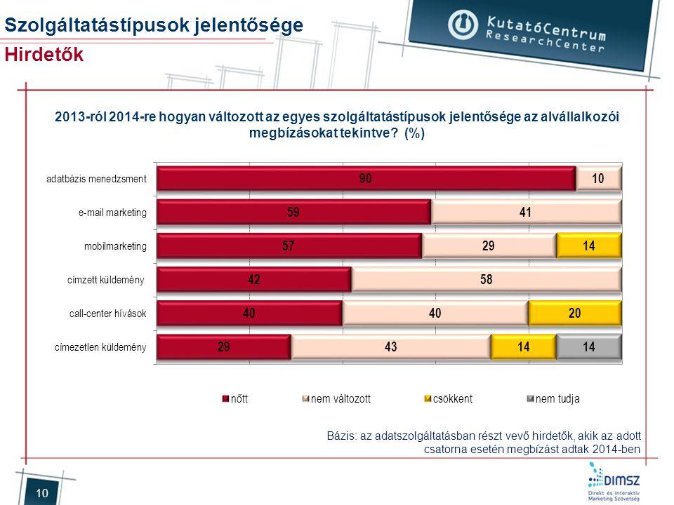 10 2013-ról 2014-re hogyan változott az egyes szolgáltatástípusok jelentősége az alvállalkozói megbízásokat tekintve? (%) Bázis: az adatszolgáltatásba